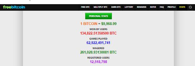 Le statistiche sui guadagni di bitcoin gratis